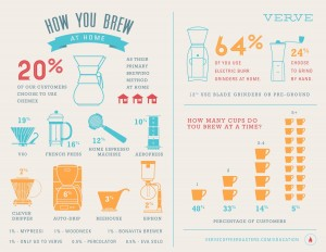 how_you_brew_infographic1